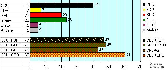 Baden-Württember Landtagswahl 2011 (Emnid-Umfrage 19-02-2011): Obere 5 Balken im Diagramm: Die Ergebnisse der Umfrage der 5 Parteien und der Anderen. Untere 4 Balken: Die möglichen Koalitionen. | (c)IniBa